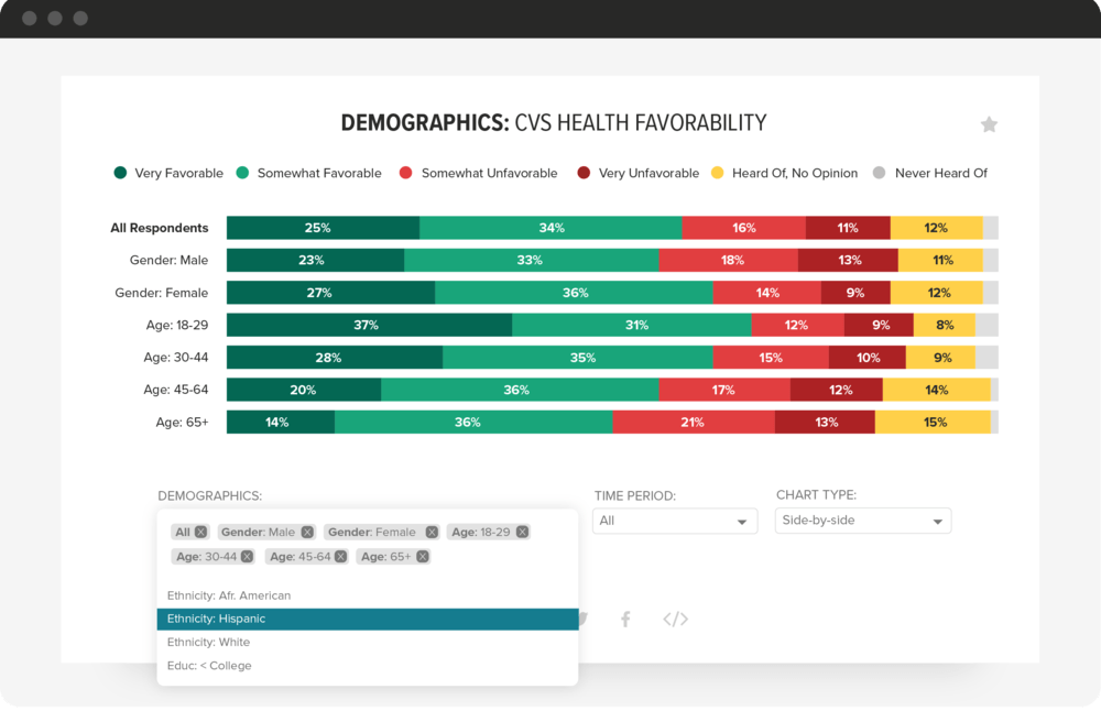 A Morning Consult Intelligence bar chart depicting Starbucks's favorability, broken down by gender and age